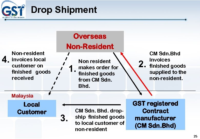 Drop Shipment 4. Non-resident invoices local customer on finished goods received Overseas Non-Resident 1.