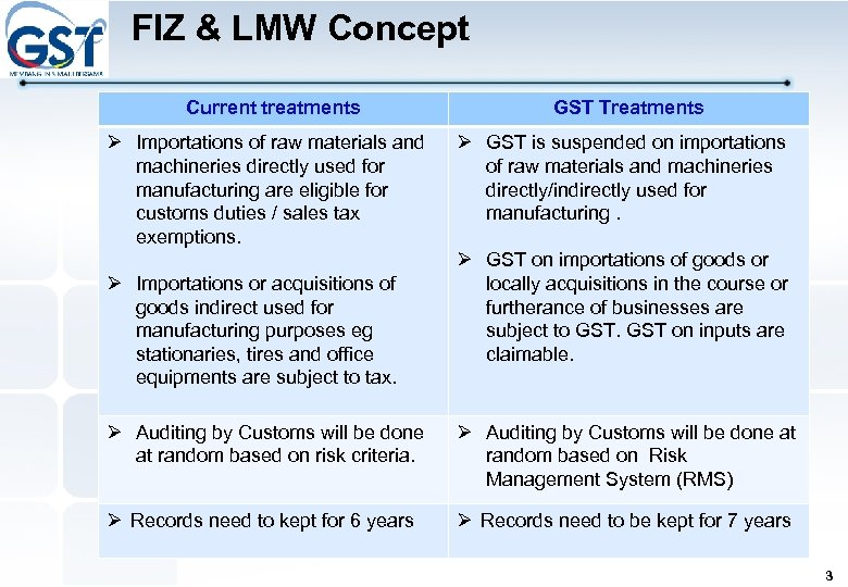 FIZ & LMW Concept Current treatments Ø Importations of raw materials and machineries directly