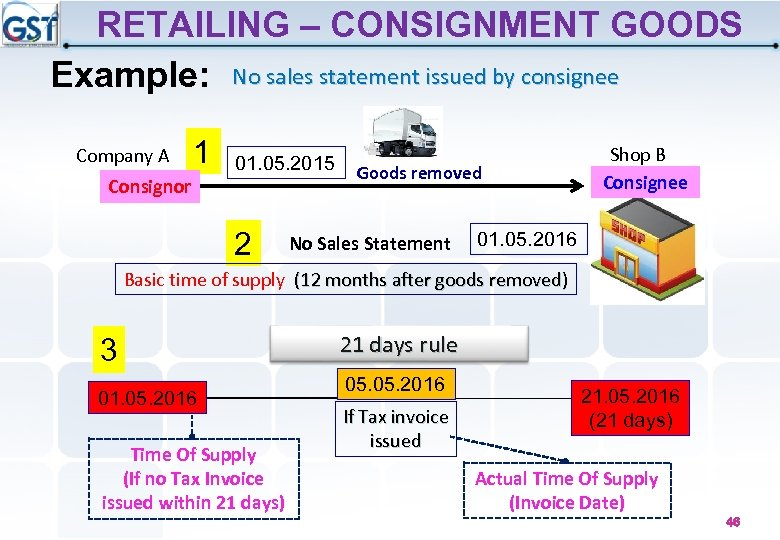 RETAILING – CONSIGNMENT GOODS Example: No sales statement issued by consignee Company A 1