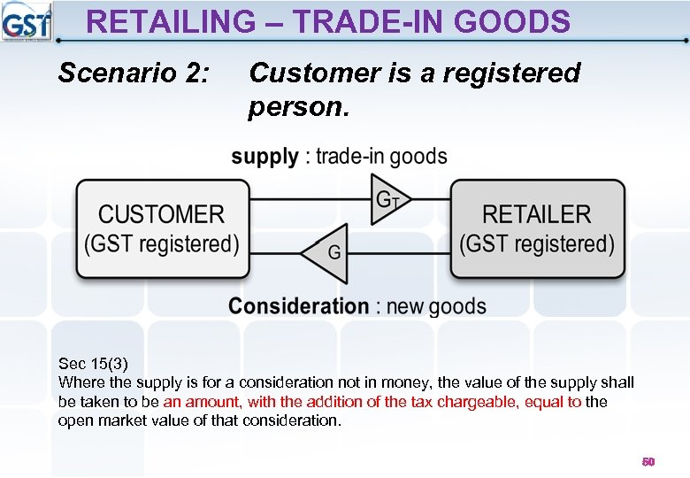 RETAILING – TRADE-IN GOODS Scenario 2: Customer is a registered person. Sec 15(3) Where