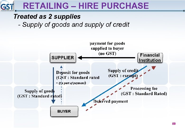 RETAILING – HIRE PURCHASE Treated as 2 supplies - Supply of goods and supply