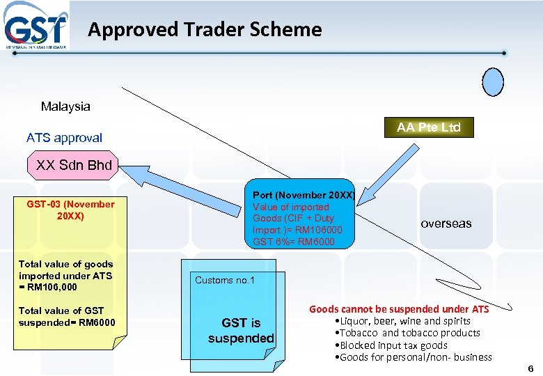 Approved Trader Scheme Malaysia AA Pte Ltd ATS approval XX Sdn Bhd GST-03 (November