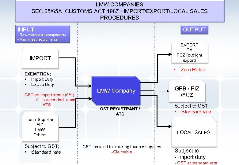 LMW COMPANIES SEC. 65/65 A CUSTOMS ACT 1967 –IMPORT/EXPORT/LOCAL SALES PROCEDURES INPUT OUTPUT -