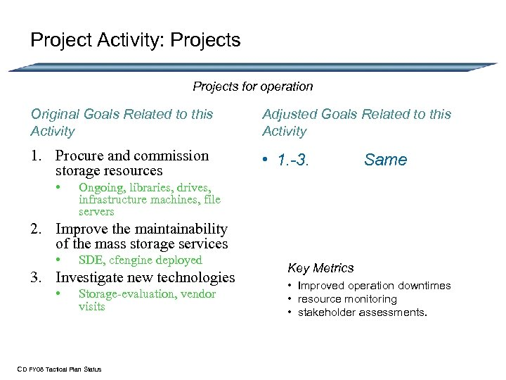 Project Activity: Projects for operation Original Goals Related to this Activity Adjusted Goals Related