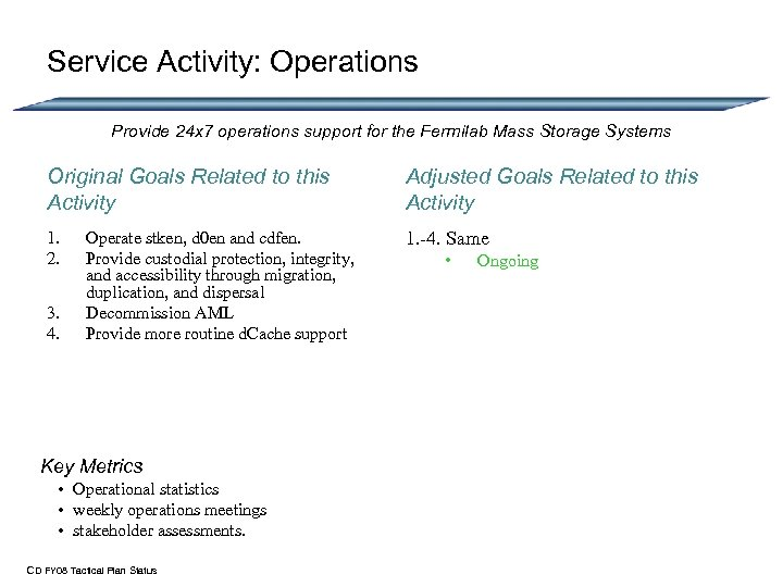 Service Activity: Operations Provide 24 x 7 operations support for the Fermilab Mass Storage