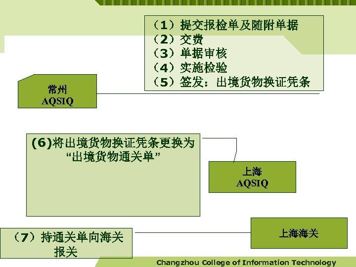 """常州 AQSIQ (1)提交报检单及随附单据 (2)交费 (3)单据审核 (4)实施检验 (5)签发:出境货物换证凭条 (6)将出境货物换证凭条更换为 """"出境货物通关单"""" 上海 AQSIQ (7)持通关单向海关 报关 上海海关"""