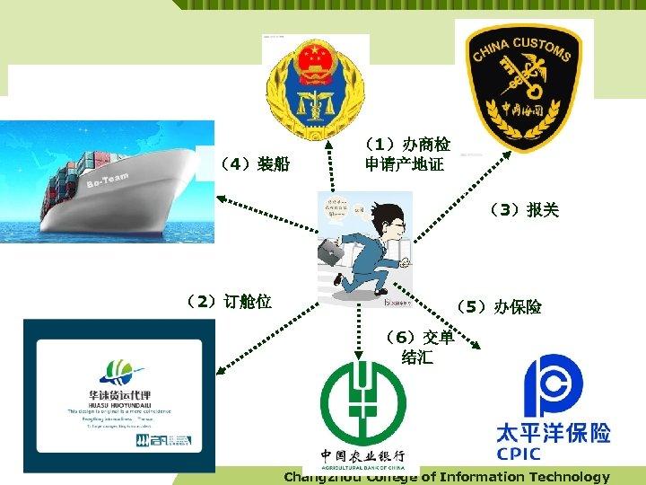 (4)装船 (1)办商检 申请产地证 (3)报关 (2)订舱位 (5)办保险 (6)交单 结汇 Changzhou College of Information Technology