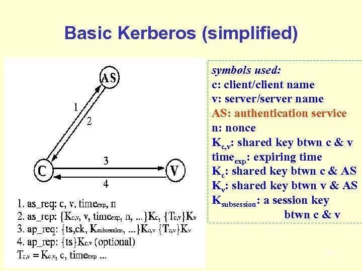 Basic Kerberos (simplified) symbols used: c: client/client name v: server/server name AS: authentication service