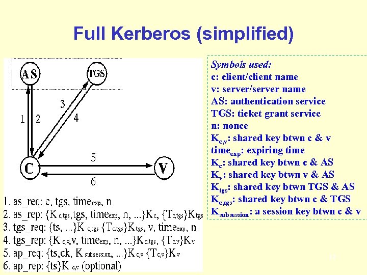 Full Kerberos (simplified) Symbols used: c: client/client name v: server/server name AS: authentication service