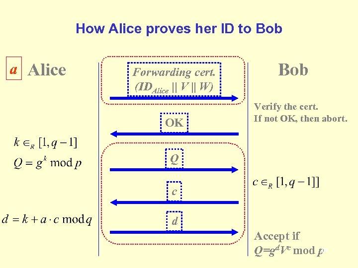 How Alice proves her ID to Bob a Alice Forwarding cert. (IDAlice    V