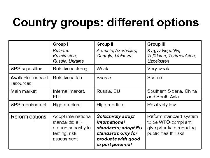 Country groups: different options Group I Belarus, Kazakhstan, Russia, Ukraine Group II Armenia, Azerbaijan,