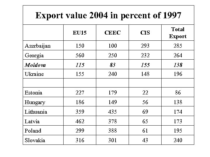 Export value 2004 in percent of 1997 EU 15 CEEC CIS Total Export Azerbaijan