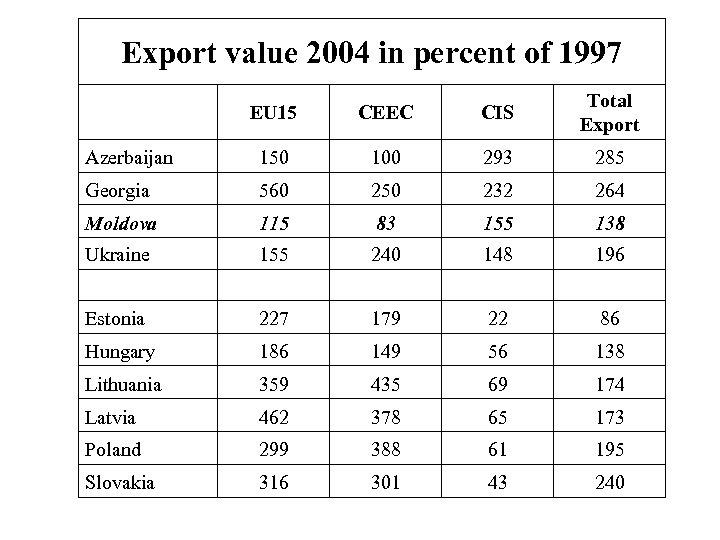 Export value 2004 in percent of 1997 EU 15 CEEC CIS Total Export Azerbaijan