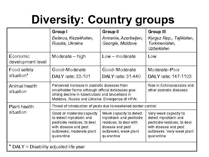 Diversity: Country groups Group I Belarus, Kazakhstan, Russia, Ukraine Group II Armenia, Azerbaijan, Georgia,