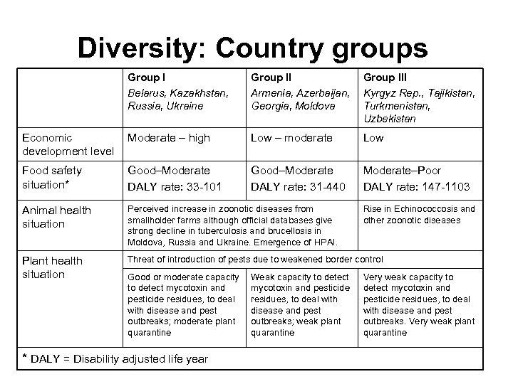 Diversity: Country groups Group I Belarus, Kazakhstan, Russia, Ukraine Group II Armenia, Azerbaijan, Georgia,