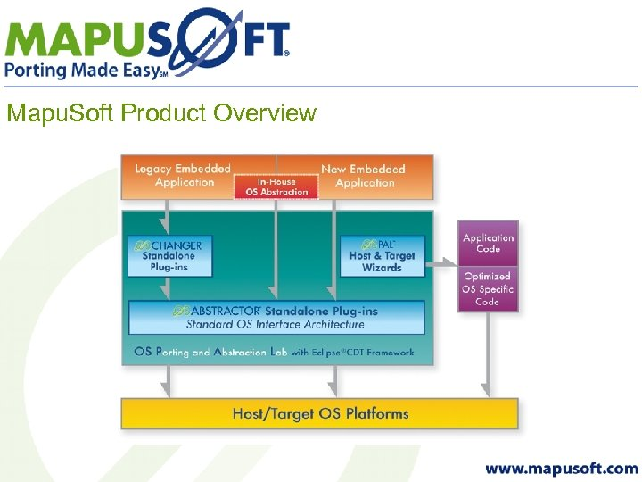 Mapu. Soft Product Overview