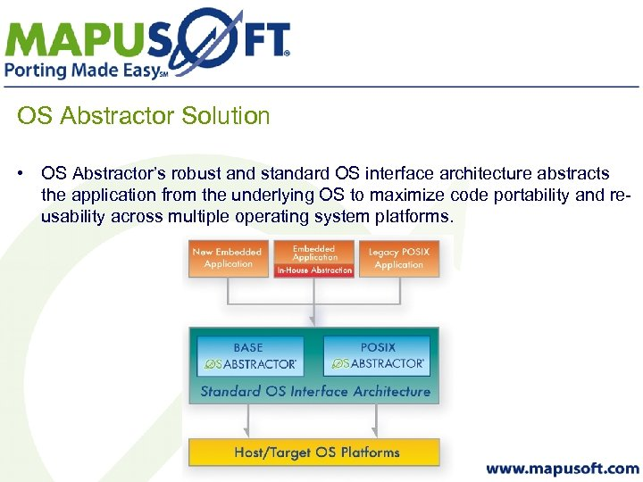OS Abstractor Solution • OS Abstractor's robust and standard OS interface architecture abstracts the