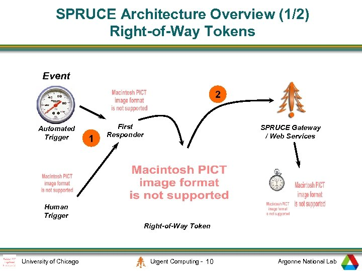 SPRUCE Architecture Overview (1/2) Right-of-Way Tokens Event 2 Automated Trigger 1 First Responder SPRUCE