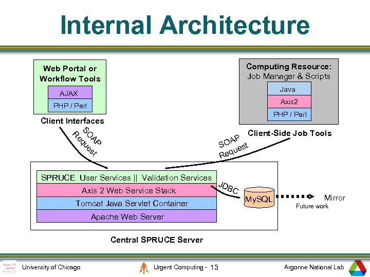 Internal Architecture Computing Resource: Job Manager & Scripts Web Portal or Workflow Tools Java