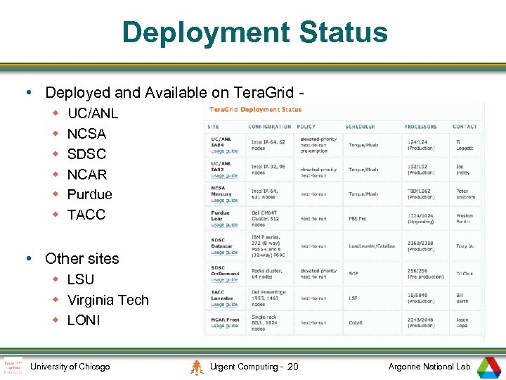Deployment Status • Deployed and Available on Tera. Grid w w w UC/ANL NCSA