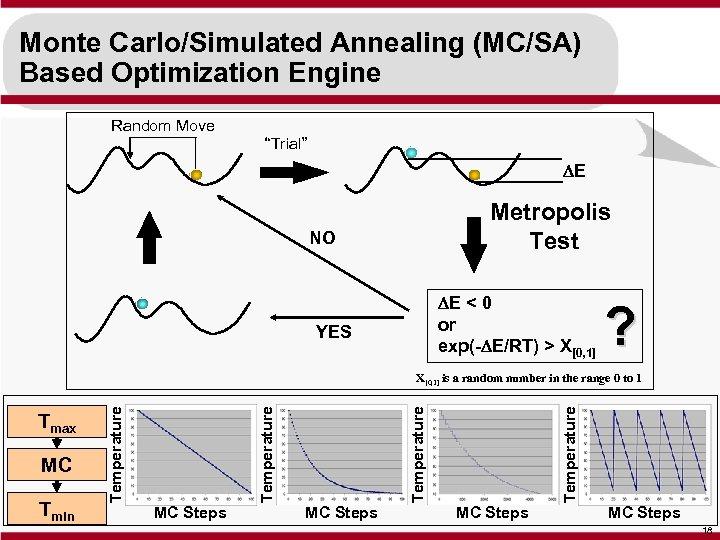 "Monte Carlo/Simulated Annealing (MC/SA) Based Optimization Engine Random Move ""Trial"" DE Metropolis Test NO"