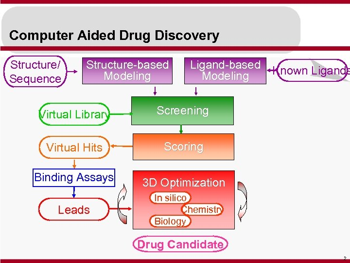 Computer Aided Drug Discovery Structure/ Sequence Structure-based Modeling Ligand-based Known Ligands Modeling Virtual Library