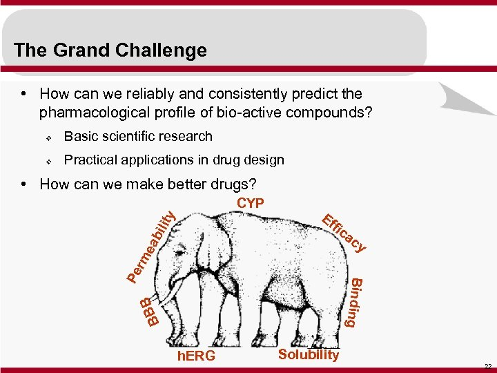 The Grand Challenge • How can we reliably and consistently predict the pharmacological profile