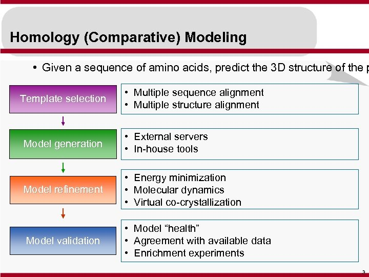 Homology (Comparative) Modeling • Given a sequence of amino acids, predict the 3 D