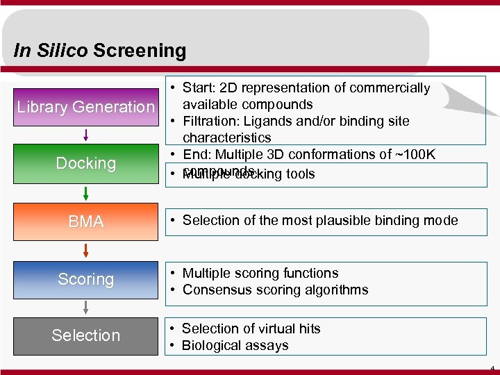 In Silico Screening Library Generation Docking BMA Scoring Selection • Start: 2 D representation
