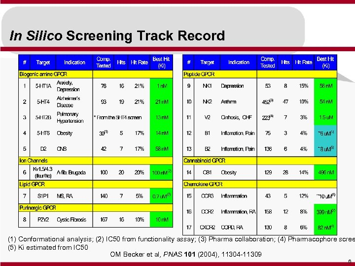 In Silico Screening Track Record (1) Conformational analysis; (2) IC 50 from functionality assay;