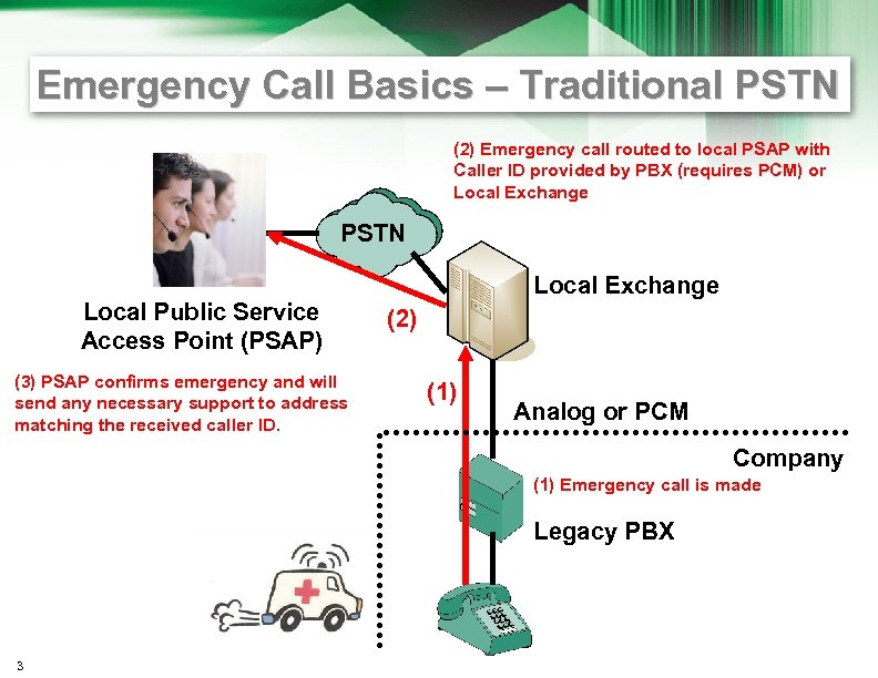Emergency Call Basics – Traditional PSTN (2) Emergency call routed to local PSAP with