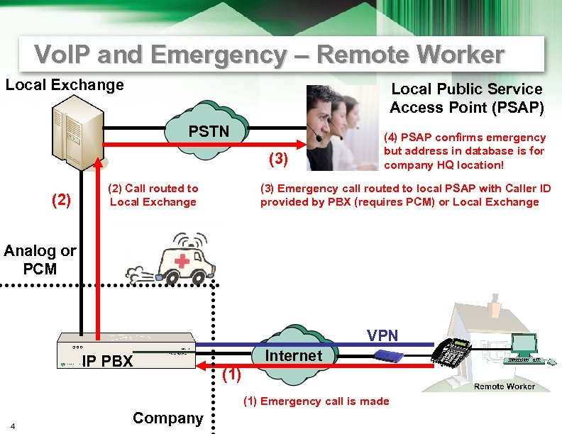 Vo. IP and Emergency – Remote Worker Local Exchange Local Public Service Access Point