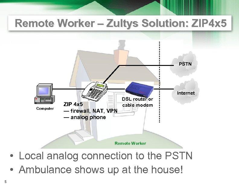 Remote Worker – Zultys Solution: ZIP 4 x 5 PSTN Internet Computer ZIP 4