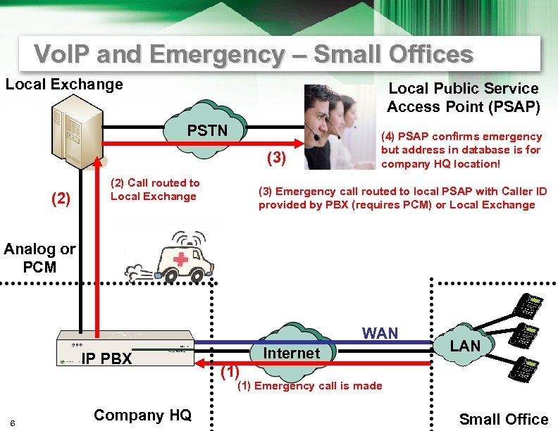 Vo. IP and Emergency – Small Offices Local Exchange Local Public Service Access Point