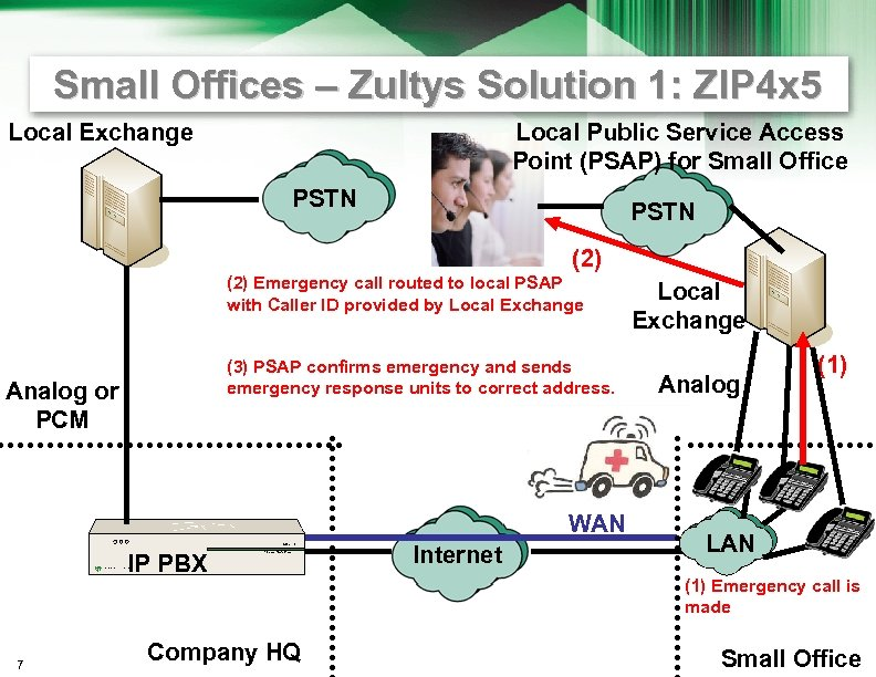 Small Offices – Zultys Solution 1: ZIP 4 x 5 Local Exchange Local Public