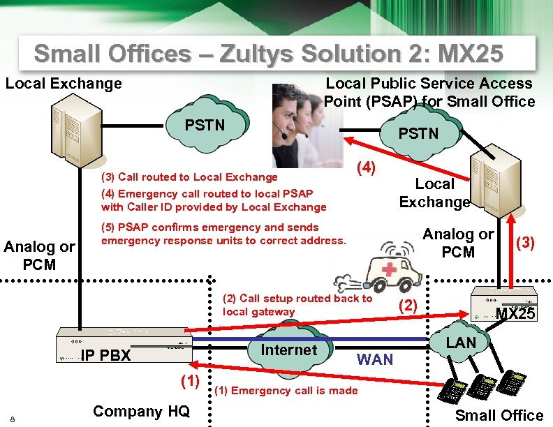 Small Offices – Zultys Solution 2: MX 25 Local Exchange Local Public Service Access