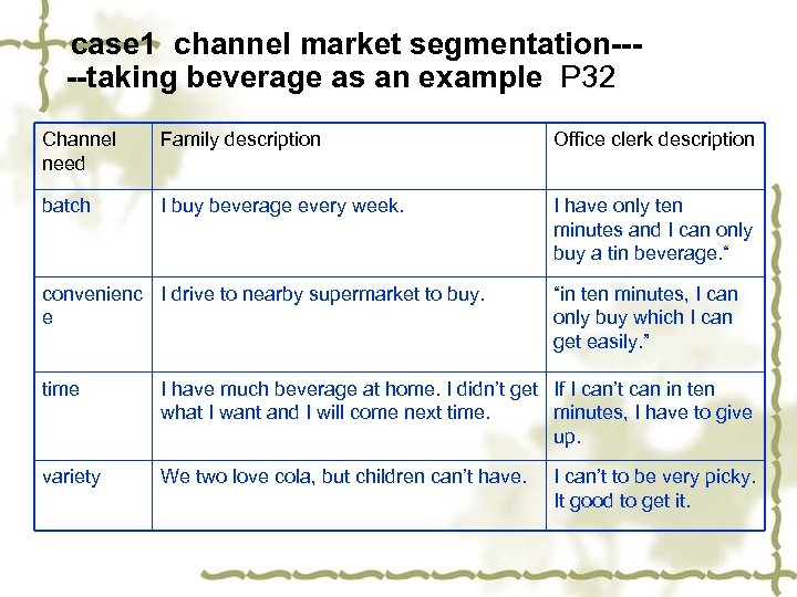 case 1 channel market segmentation----taking beverage as an example P 32 Channel need Family