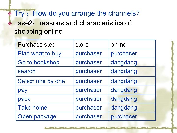 v v Try :How do you arrange the channels? case 2:reasons and characteristics of
