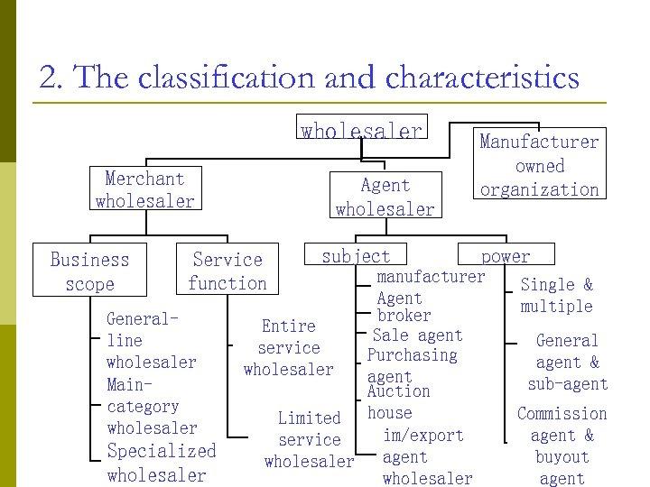 2. The classification and characteristics wholesaler Merchant wholesaler Business scope Agent wholesaler Service function