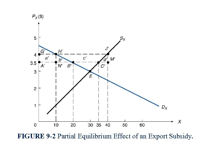 FIGURE 9 -2 Partial Equilibrium Effect of an Export Subsidy.