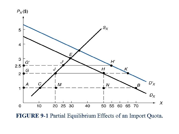 FIGURE 9 -1 Partial Equilibrium Effects of an Import Quota.