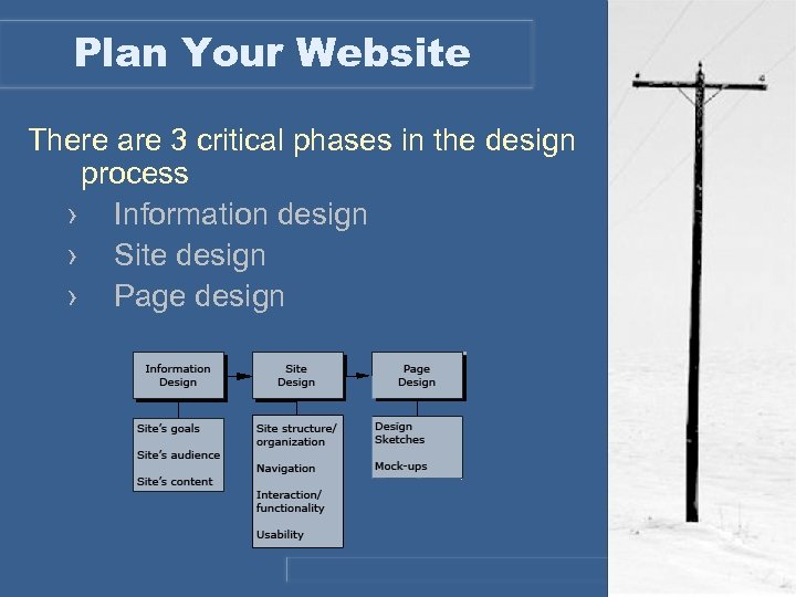 Plan Your Website There are 3 critical phases in the design process › Information