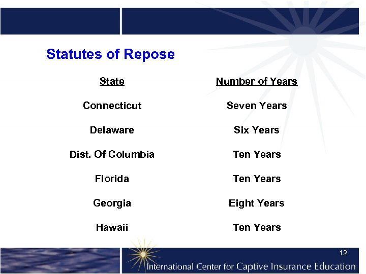 Statutes of Repose State Number of Years Connecticut Seven Years Delaware Six Years Dist.