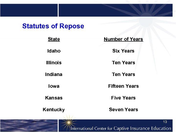 Statutes of Repose State Number of Years Idaho Six Years Illinois Ten Years Indiana