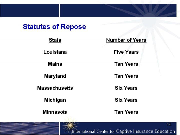 Statutes of Repose State Number of Years Louisiana Five Years Maine Ten Years Maryland