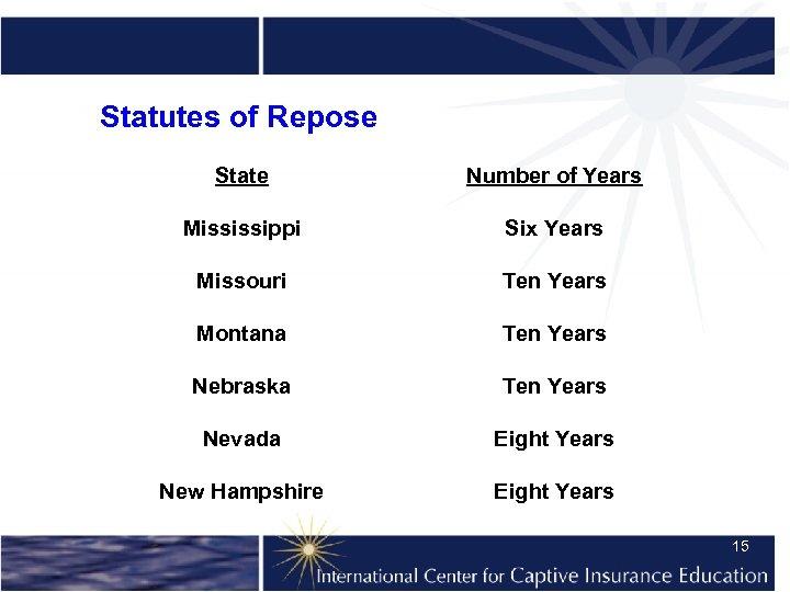 Statutes of Repose State Number of Years Mississippi Six Years Missouri Ten Years Montana