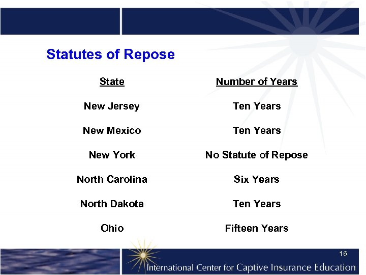 Statutes of Repose State Number of Years New Jersey Ten Years New Mexico Ten