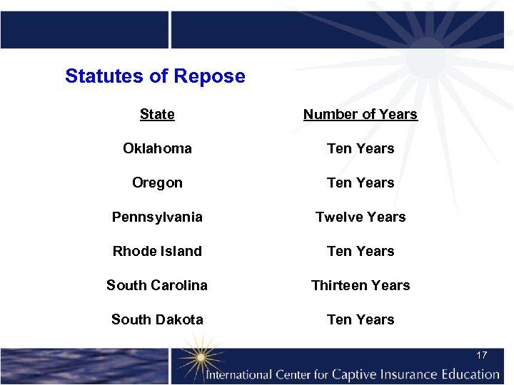 Statutes of Repose State Number of Years Oklahoma Ten Years Oregon Ten Years Pennsylvania