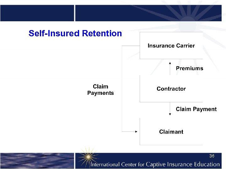 Self-Insured Retention 36