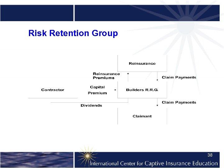 Risk Retention Group 38